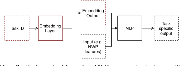 Figure 2 for Emerging Relation Network and Task Embedding for Multi-Task Regression Problems
