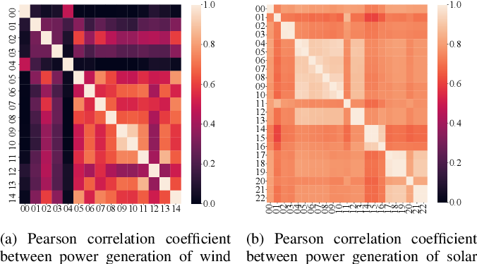 Figure 3 for Emerging Relation Network and Task Embedding for Multi-Task Regression Problems