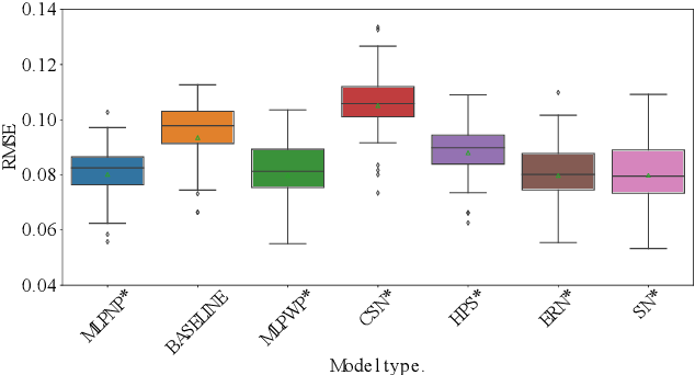 Figure 4 for Emerging Relation Network and Task Embedding for Multi-Task Regression Problems