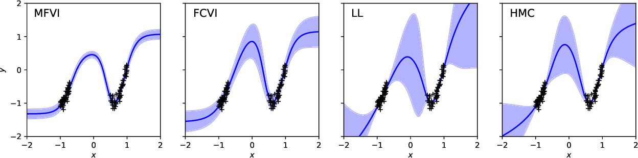 Figure 1 for 'In-Between' Uncertainty in Bayesian Neural Networks