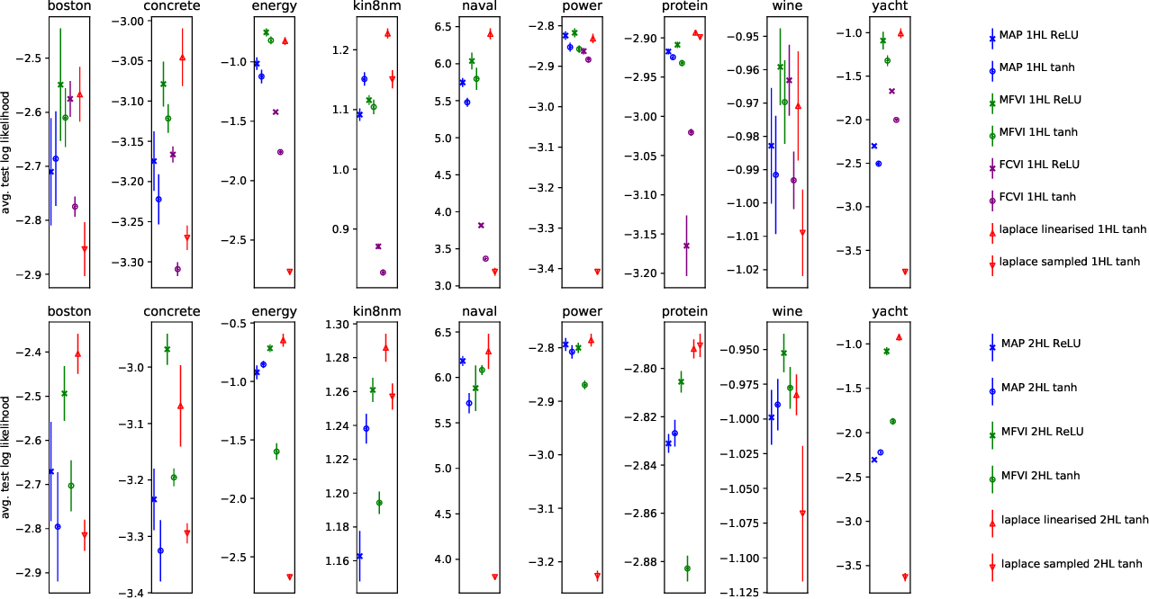 Figure 3 for 'In-Between' Uncertainty in Bayesian Neural Networks