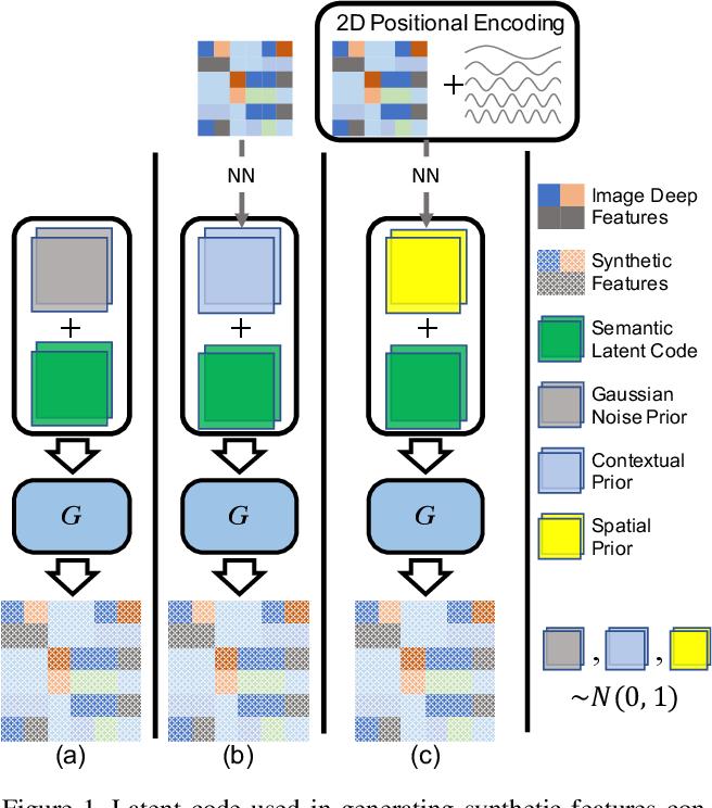 Figure 1 for SIGN: Spatial-information Incorporated Generative Network for Generalized Zero-shot Semantic Segmentation