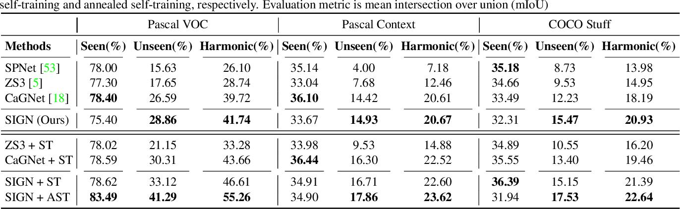 Figure 2 for SIGN: Spatial-information Incorporated Generative Network for Generalized Zero-shot Semantic Segmentation