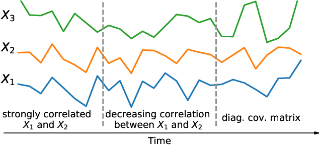 Figure 1 for Efficient Covariance Estimation from Temporal Data