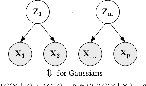 Figure 3 for Efficient Covariance Estimation from Temporal Data
