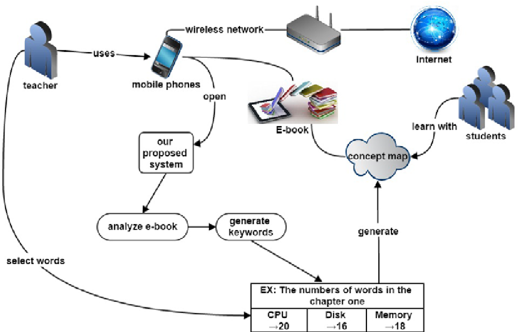 Concept Map Book.Using Information Retrieval To Construct An Intelligent E Book With