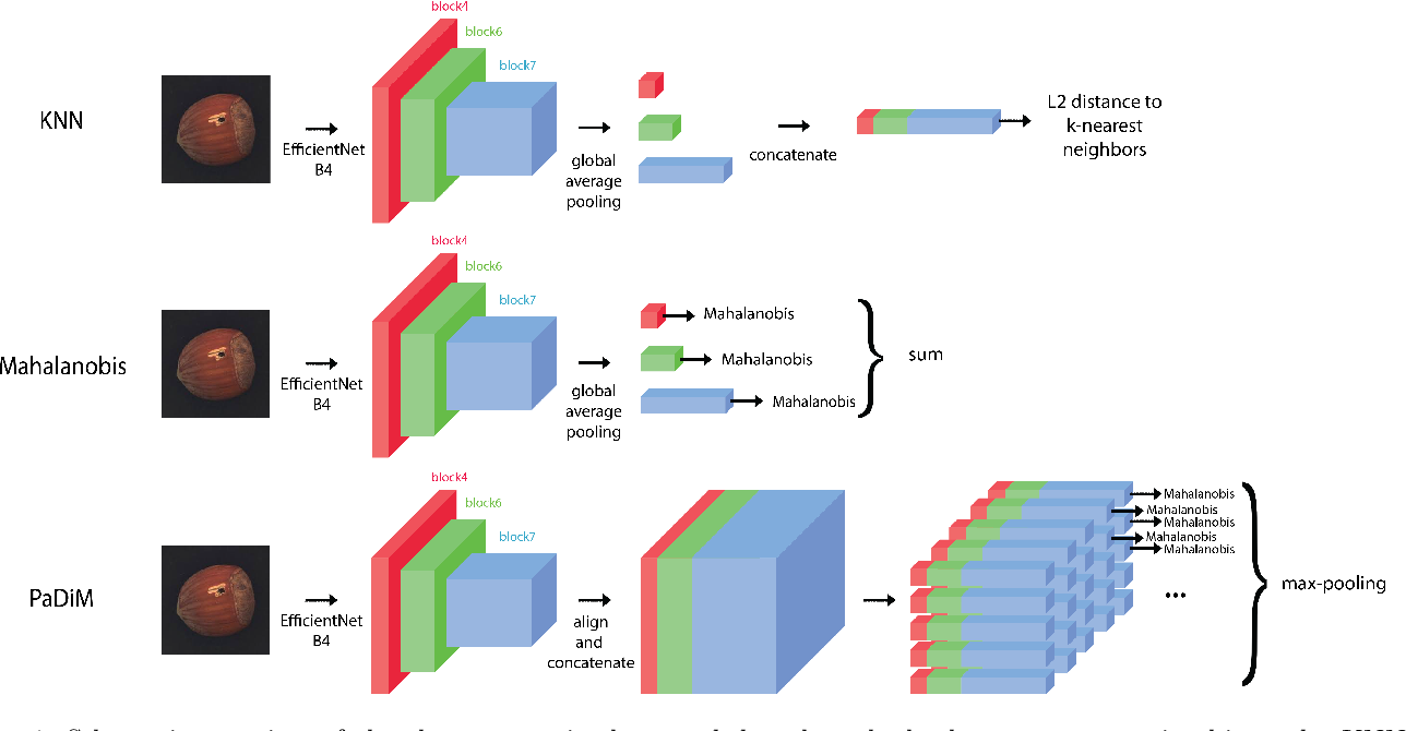 Figure 1 for Data augmentation and pre-trained networks for extremely low data regimes unsupervised visual inspection