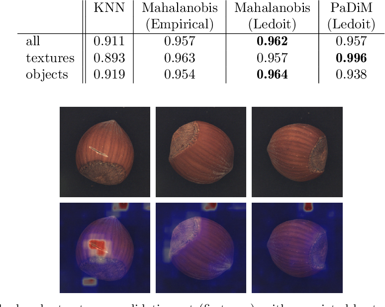 Figure 2 for Data augmentation and pre-trained networks for extremely low data regimes unsupervised visual inspection