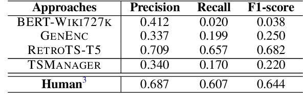 Figure 3 for TIAGE: A Benchmark for Topic-Shift Aware Dialog Modeling