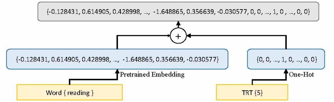 Figure 4 for Enhancing Keyphrase Extraction from Microblogs using Human Reading Time