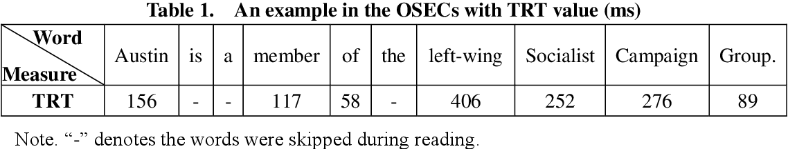 Figure 1 for Enhancing Keyphrase Extraction from Microblogs using Human Reading Time