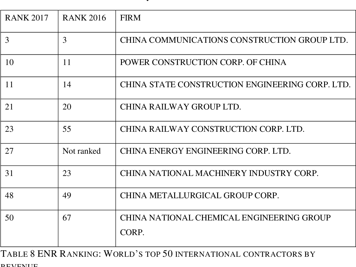 Figure 14 from Between State and Market: China's Development