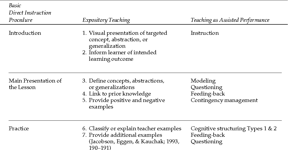 Direct Instruction Revisited A Key Model For Instructional