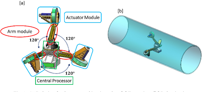 Figure 1 for Design, Characterization, and Control of a Size Adaptable In-pipe Robot for Water Distribution Systems
