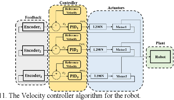 Figure 3 for Design, Characterization, and Control of a Size Adaptable In-pipe Robot for Water Distribution Systems