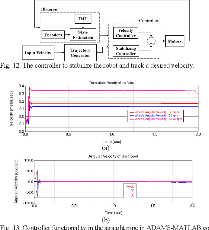 Figure 4 for Design, Characterization, and Control of a Size Adaptable In-pipe Robot for Water Distribution Systems