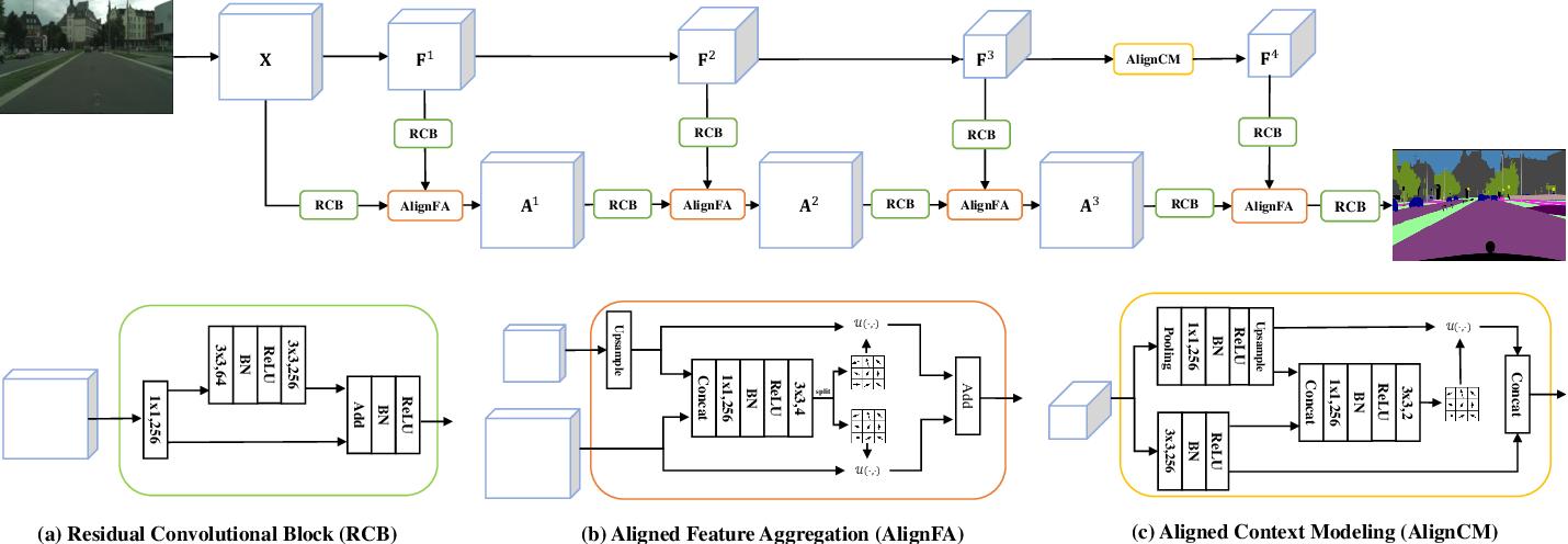 Figure 3 for AlignSeg: Feature-Aligned Segmentation Networks
