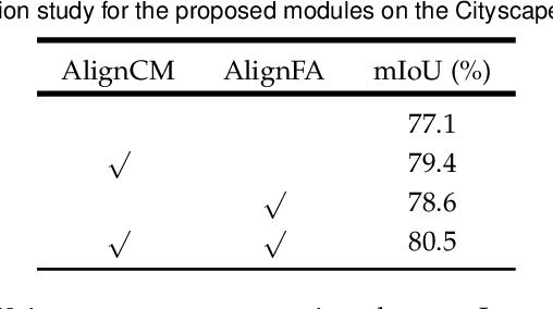 Figure 2 for AlignSeg: Feature-Aligned Segmentation Networks