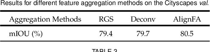 Figure 4 for AlignSeg: Feature-Aligned Segmentation Networks