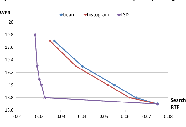 Figure 1 for Linguistic Search Optimization for Deep Learning Based LVCSR