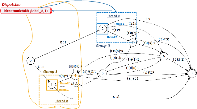 Figure 2 for Linguistic Search Optimization for Deep Learning Based LVCSR