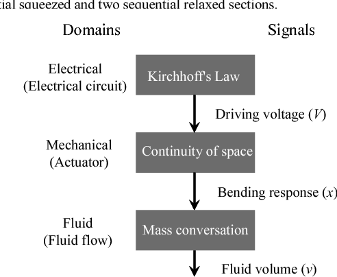 Modeling of electrostatically actuated fluid flow system for mixed