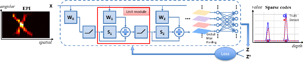 Figure 3 for Model-inspired Deep Learning for Light-Field Microscopy with Application to Neuron Localization