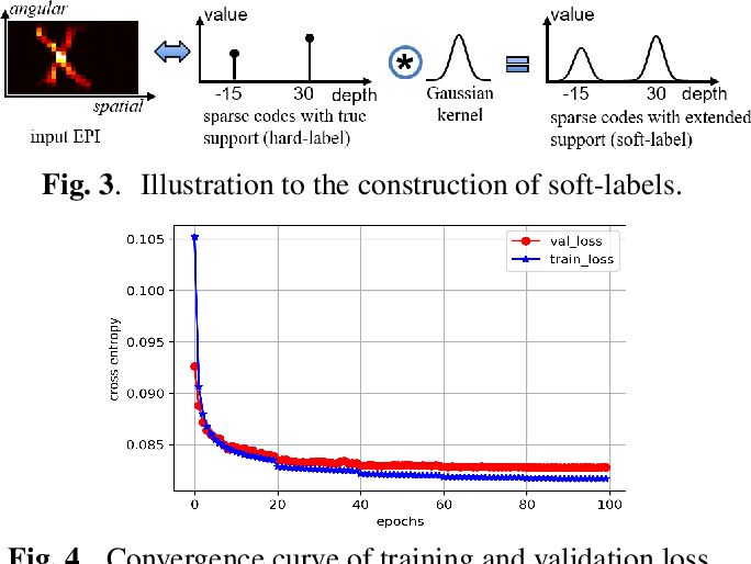 Figure 4 for Model-inspired Deep Learning for Light-Field Microscopy with Application to Neuron Localization