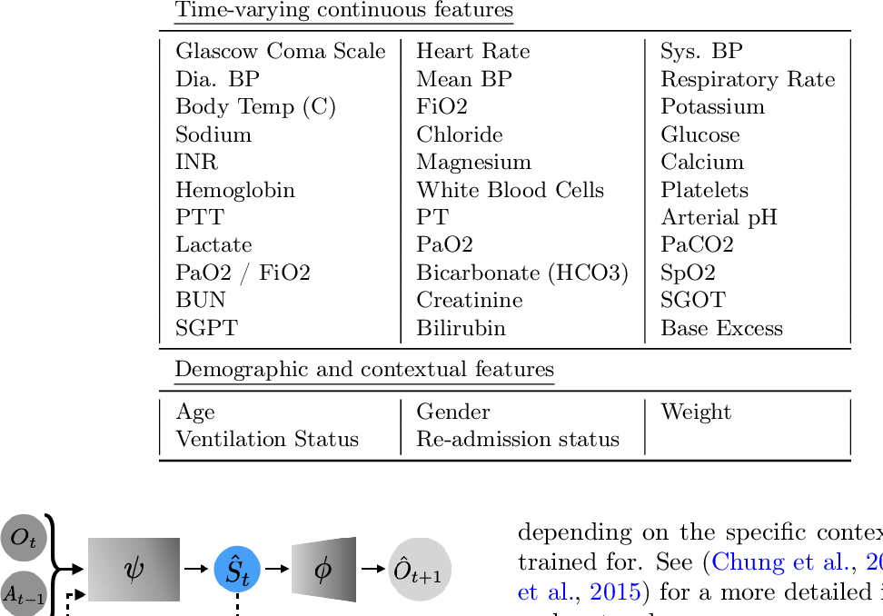 Figure 4 for An Empirical Study of Representation Learning for Reinforcement Learning in Healthcare
