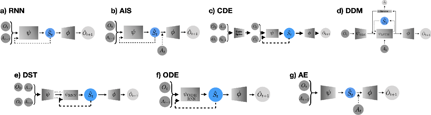 Figure 3 for An Empirical Study of Representation Learning for Reinforcement Learning in Healthcare