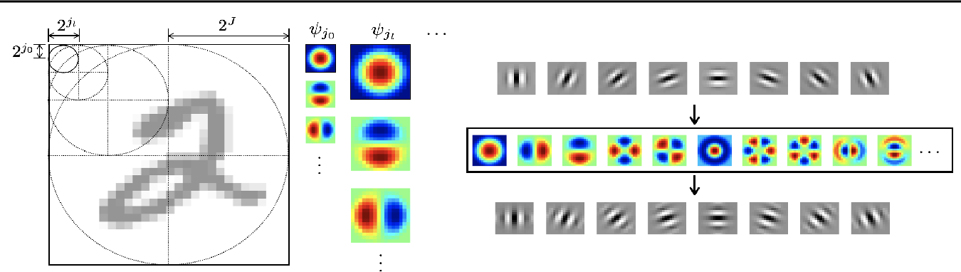 Figure 3 for DCFNet: Deep Neural Network with Decomposed Convolutional Filters