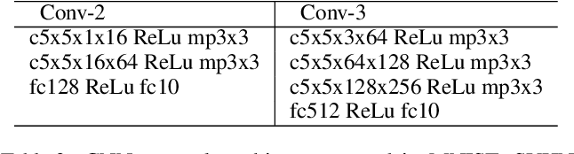 Figure 4 for DCFNet: Deep Neural Network with Decomposed Convolutional Filters