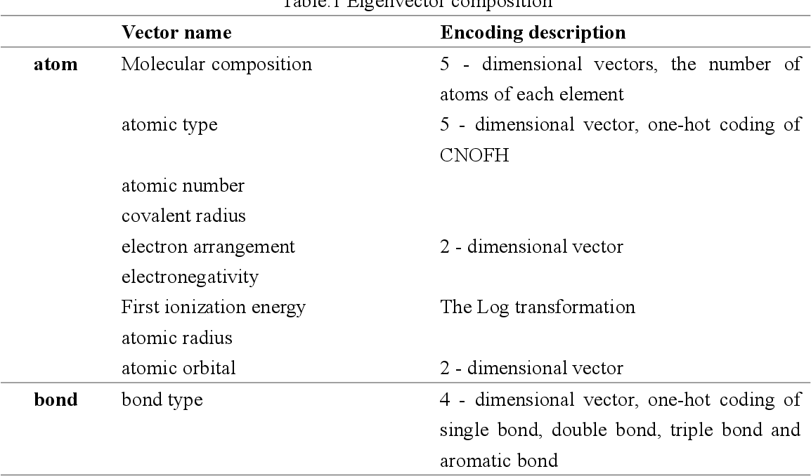 Figure 1 for Molecular structure prediction based on graph convolutional networks