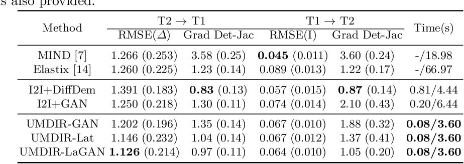 Figure 3 for Unsupervised Deformable Registration for Multi-Modal Images via Disentangled Representations