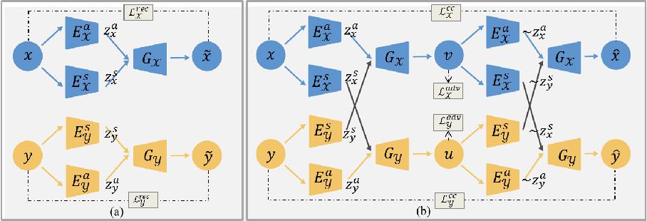 Figure 1 for Unsupervised Deformable Registration for Multi-Modal Images via Disentangled Representations