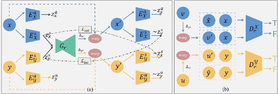 Figure 2 for Unsupervised Deformable Registration for Multi-Modal Images via Disentangled Representations
