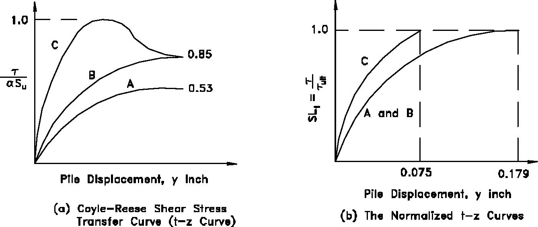 figure 5-15