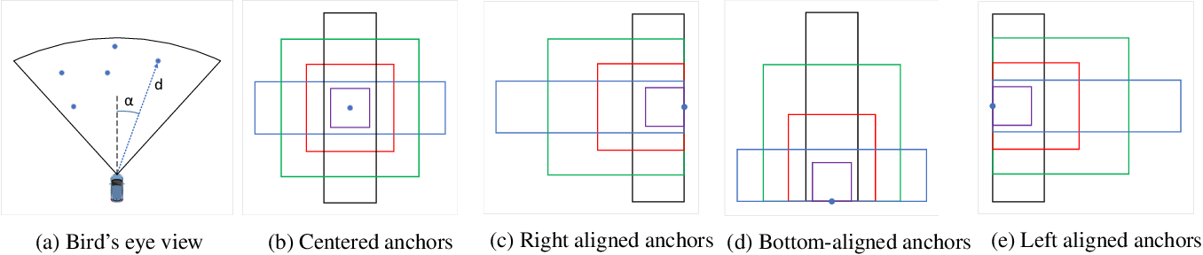 Figure 1 for RRPN: Radar Region Proposal Network for Object Detection in Autonomous Vehicles