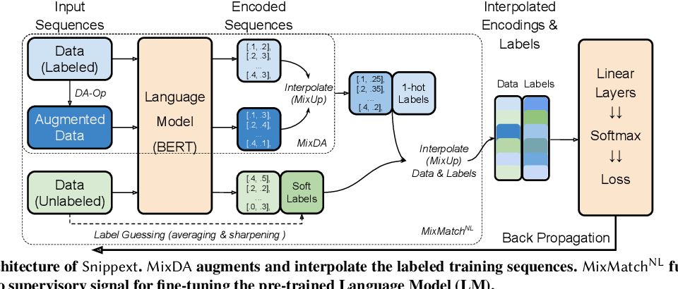 Figure 2 for Snippext: Semi-supervised Opinion Mining with Augmented Data
