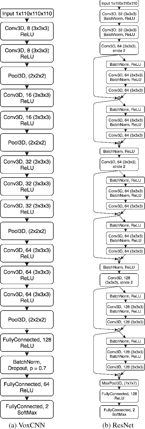 Figure 2 for Residual and Plain Convolutional Neural Networks for 3D Brain MRI Classification