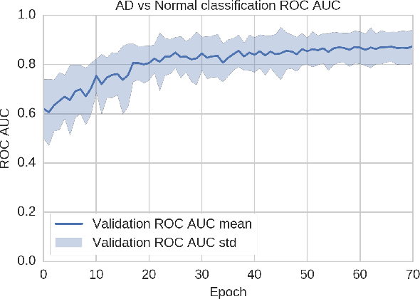 Figure 3 for Residual and Plain Convolutional Neural Networks for 3D Brain MRI Classification