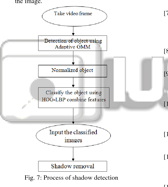 Fig. 7: Process of shadow detection