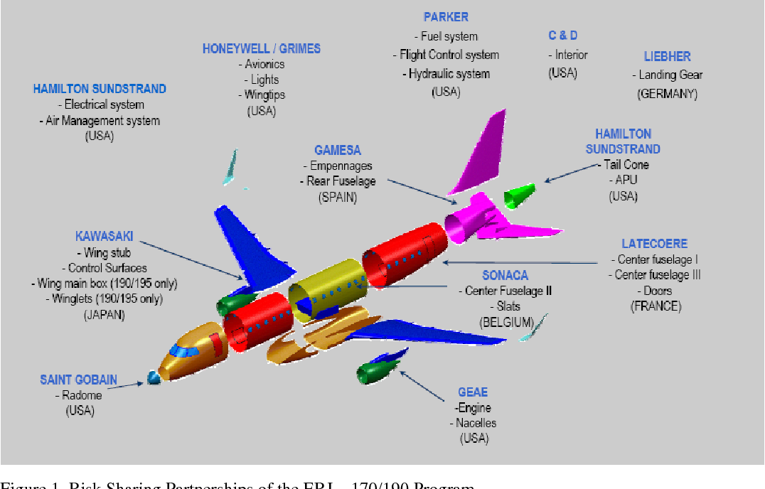 PDF] Risk-Sharing Partnerships With Suppliers: The Case Of Embraer