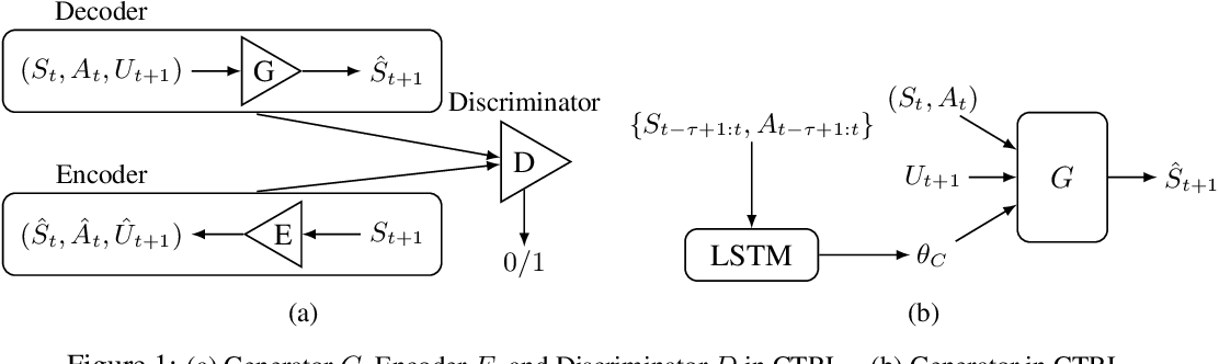 Figure 1 for Sample-Efficient Reinforcement Learning via Counterfactual-Based Data Augmentation