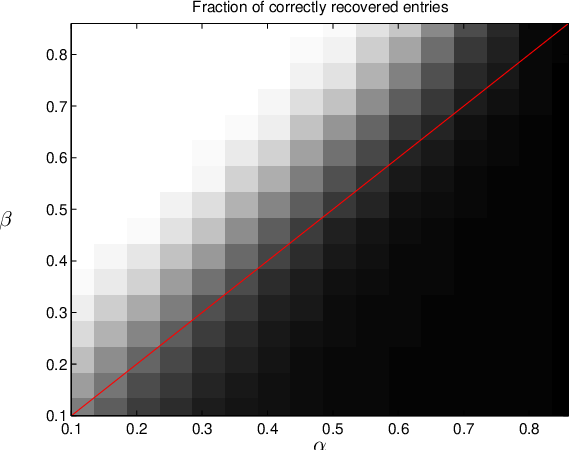Figure 3 for Jointly Clustering Rows and Columns of Binary Matrices: Algorithms and Trade-offs