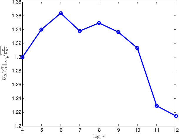 Figure 2 for Jointly Clustering Rows and Columns of Binary Matrices: Algorithms and Trade-offs