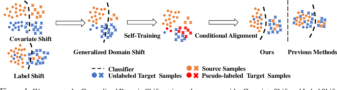 Figure 1 for Generalized Domain Adaptation with Covariate and Label Shift CO-ALignment