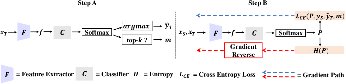 Figure 4 for Generalized Domain Adaptation with Covariate and Label Shift CO-ALignment