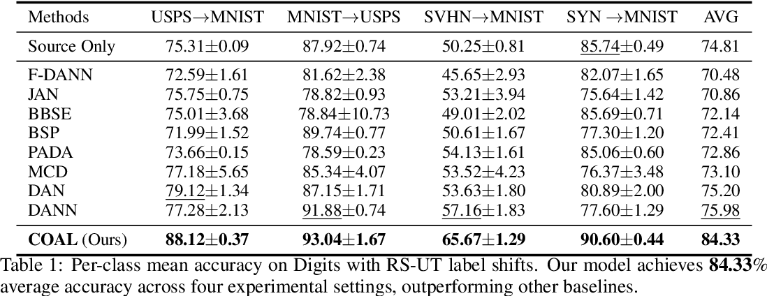 Figure 2 for Generalized Domain Adaptation with Covariate and Label Shift CO-ALignment