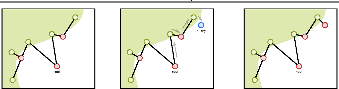 Figure 1 for Learning Deep Nearest Neighbor Representations Using Differentiable Boundary Trees